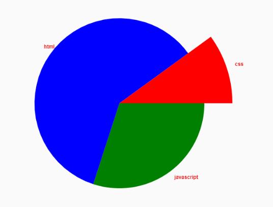 Basic Pie Chart In Pure JavaScript – ChartJS
