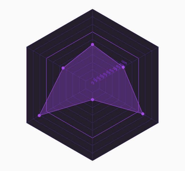 Interactive SVG Polygon Graph In JavaScript – PolygonChart.js