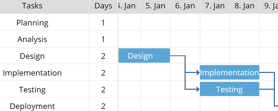 Visualize Your Workflow In A Gantt Chart