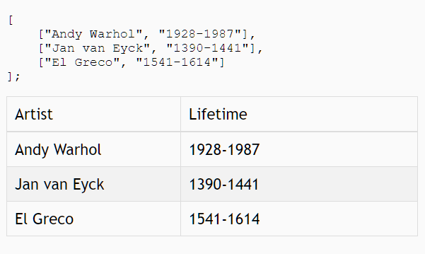 JavaScript Array/Object To Table Generator – vanillajs-table