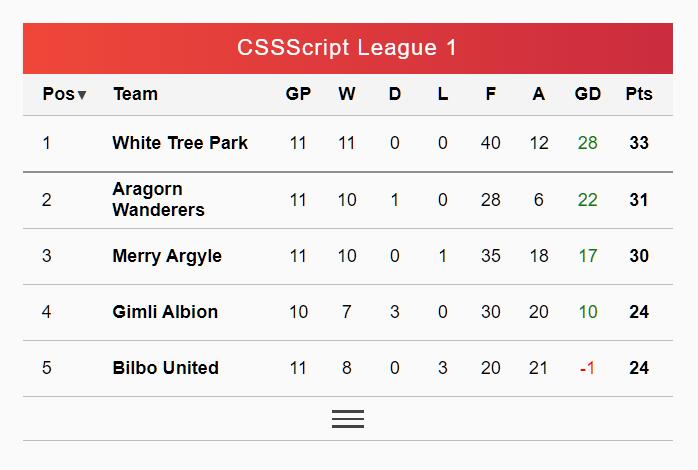 Sortable & Expandable Football League Table In JavaScript – soccer.js
