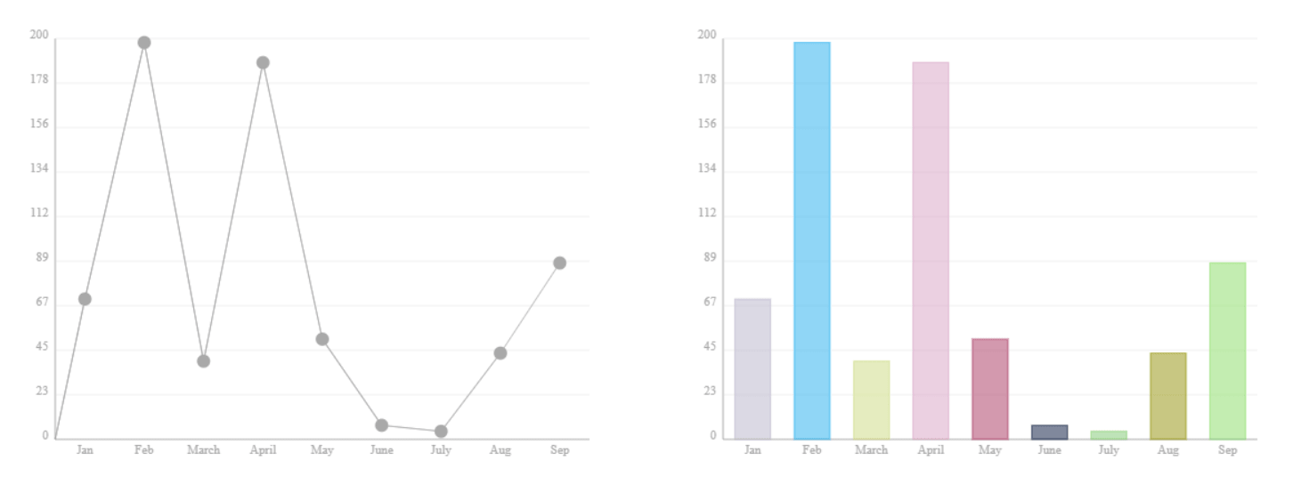 Minimal Canvas Based Bar & Line Chart Library – TChart.js