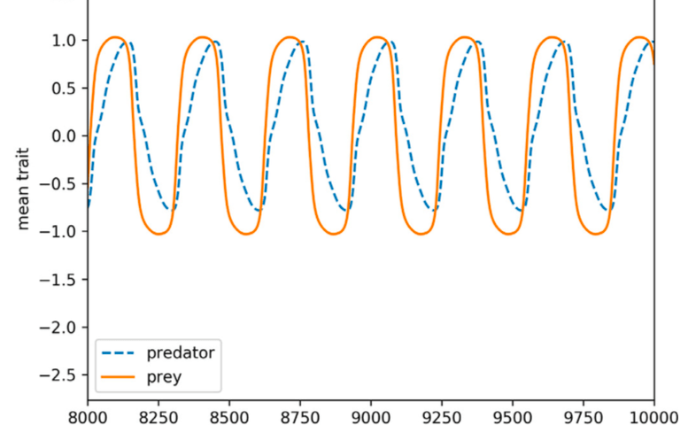 Fleisher et al. (2018), detail from Figure 7