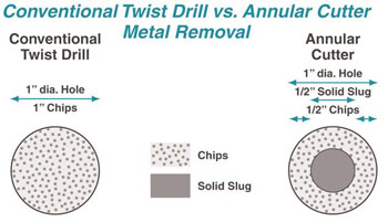Metal Removal: Conventional twist drill vs. annular cutter