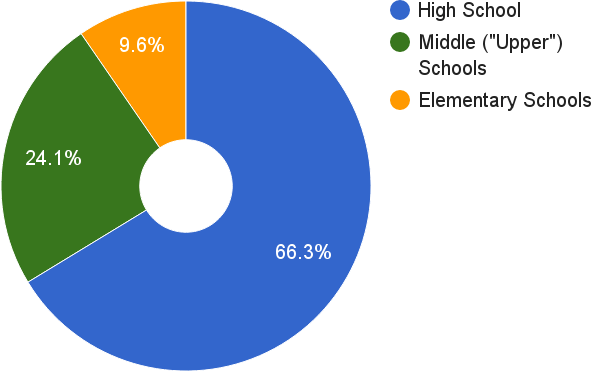 CSV Volunteer Time During Out-of-School Time: 17,856 Hours in School Year 2014–15