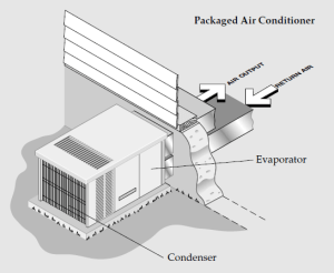Efficient air conditioning systems | Climate Technology
