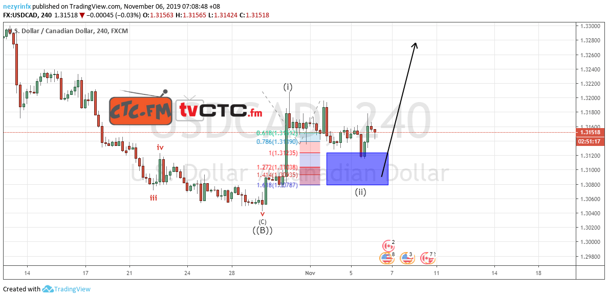 USD/CAD ABC Correction Completed