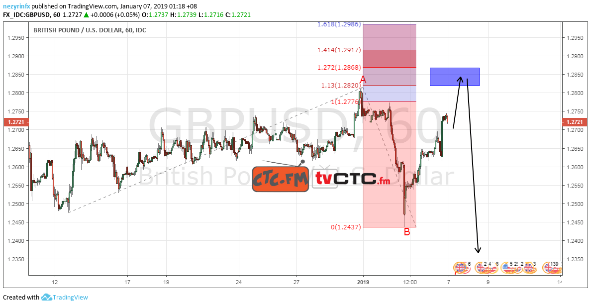 GBP/USD Flat Correction ABC