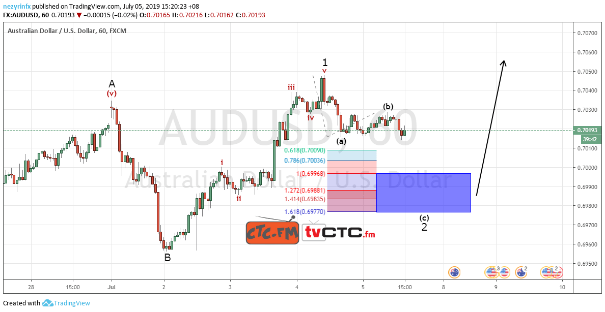 AUD/USD ABC Correction