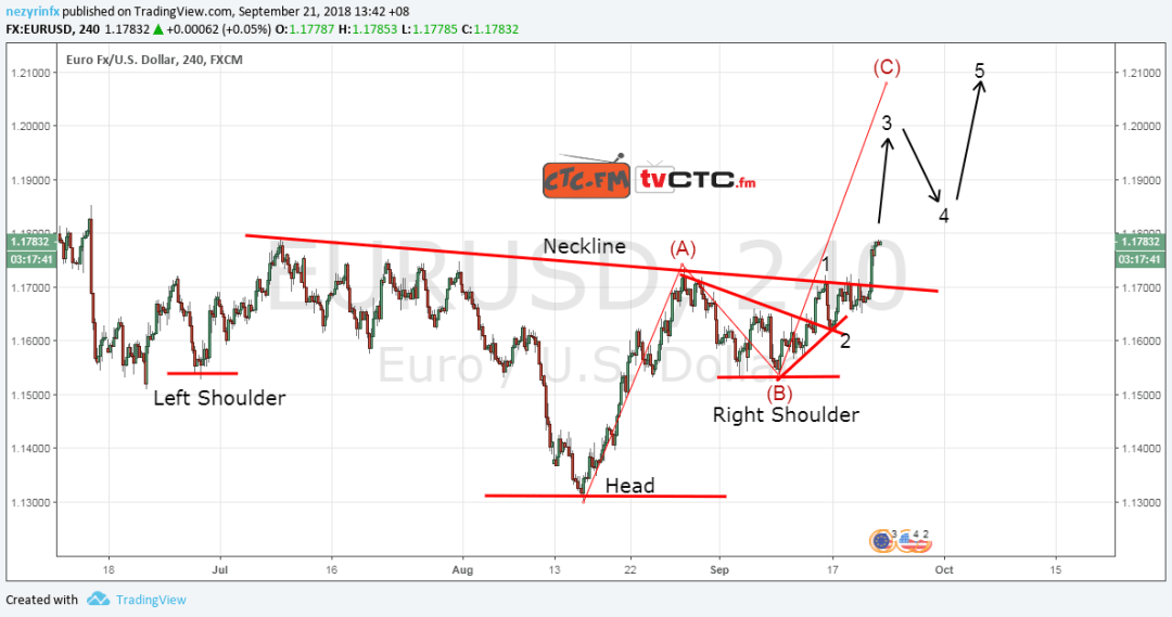EUR/USD ABC Correction