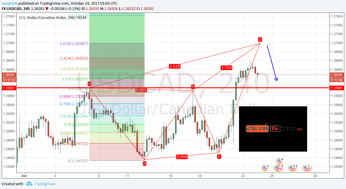 USD/CAD Teknikal Analisis