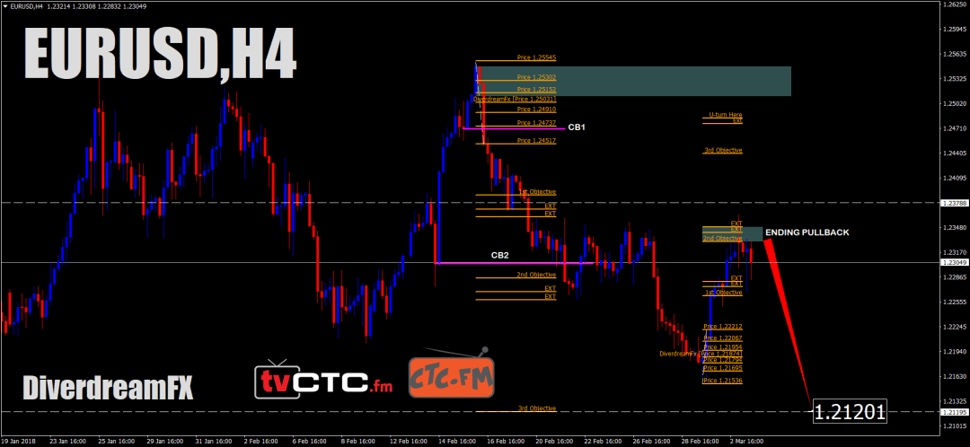 Analisa Teknikal EURUSD :-5 MARCH 2018