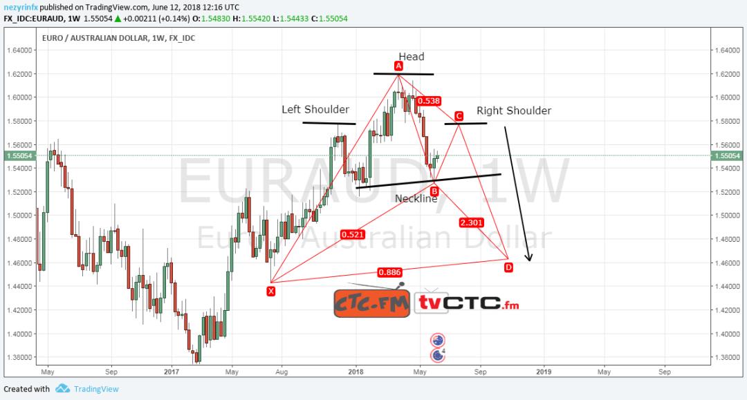 EUR/AUD Head & Shoulder