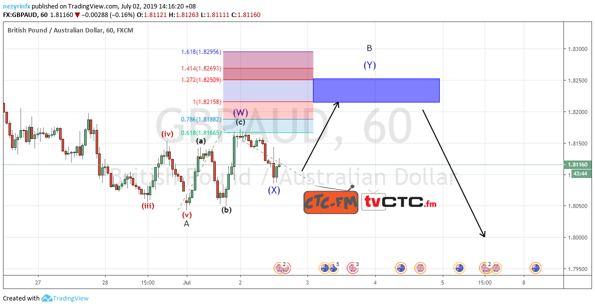 GBP/AUD WXY Correction Update