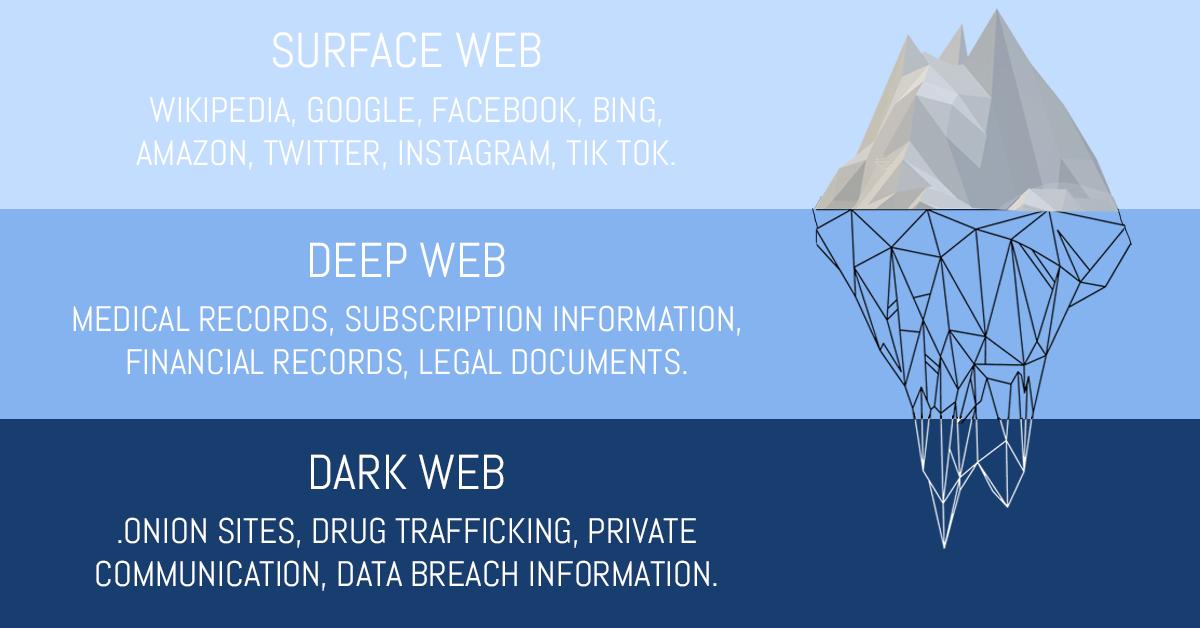 Levels-Dark-Web