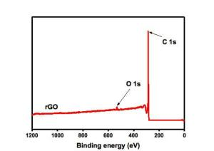 Reduced-Graphene-Oxide-XPS