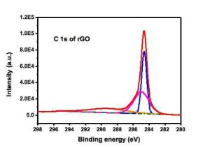 Reduced-Graphene-Oxide-XPS2