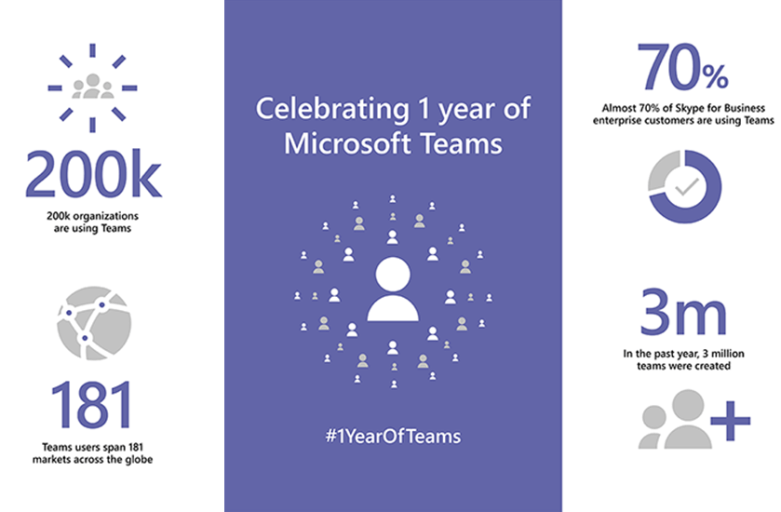 Microsoft Teams Turns One!