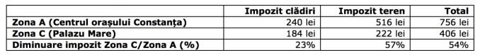 Calcul comparativ al impozitului în Constanța. FOTO SPIT Constanța