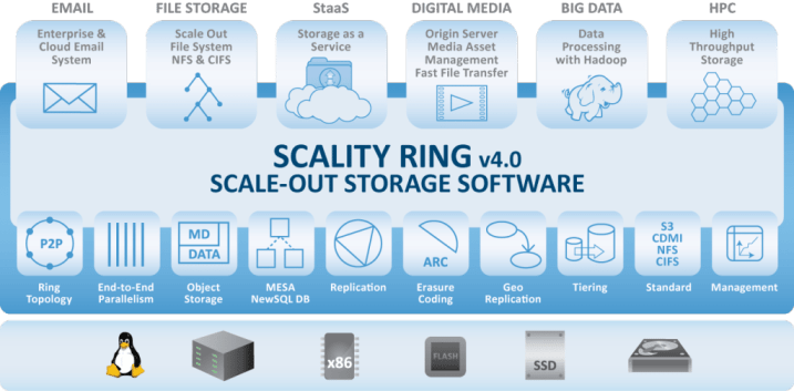 PPT_scality_RING4.0_0605-1024x504