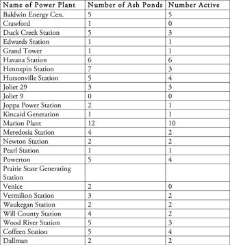 a table listing coal plants in Illinois and how many coal ash ponds are at each plant
