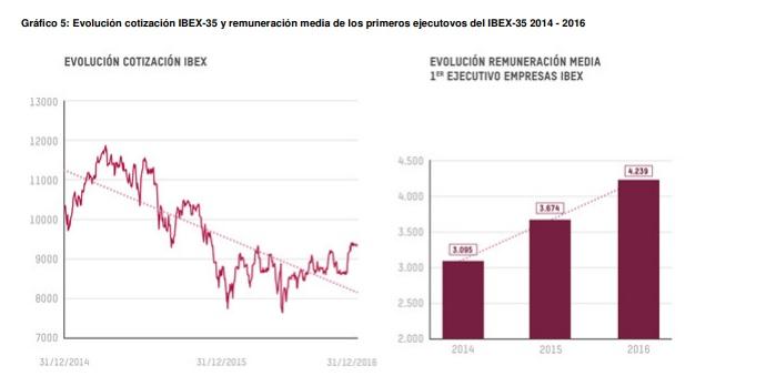 Evolución de la cotización del Ibex-35 en comparación con la remuneración media de los directivos (2014-2016).