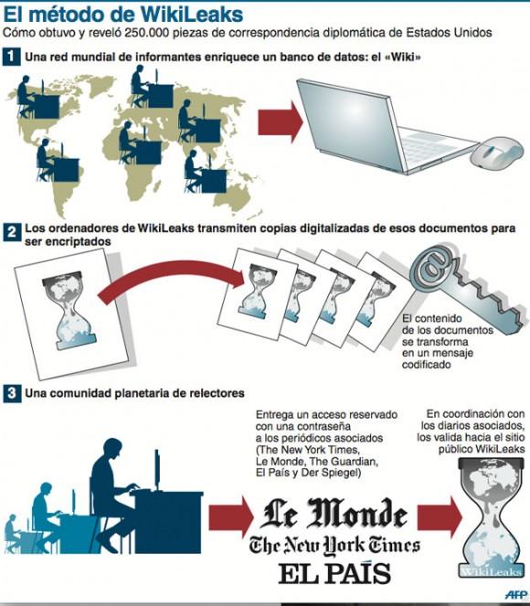 infografia-wikileaks