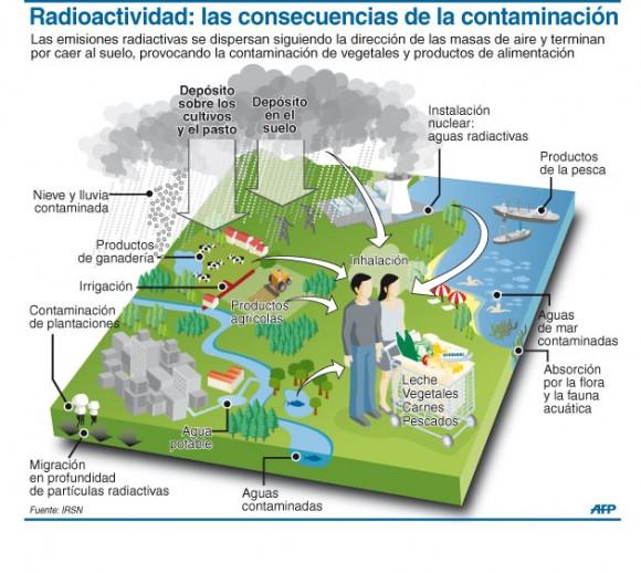 Una infografía de la agencia AFP, que muestra un esquema acerca del impacto de la contaminación sobre el hombre y la naturaleza.