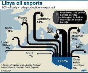 Petróleo de Libia