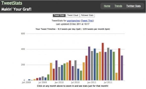 Registros históricos del uso de Twitter por @yoanisanchez, según Tweetstats.com