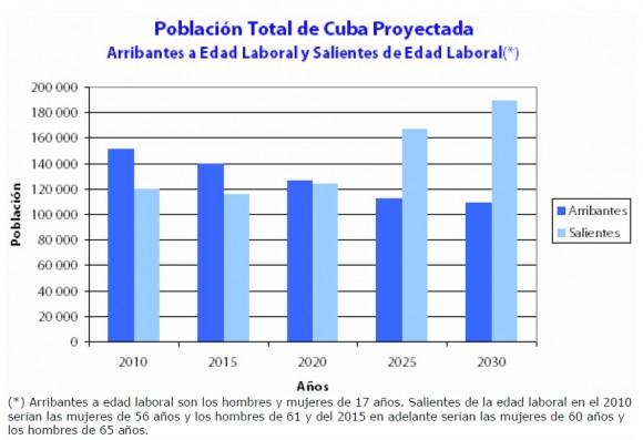 Población de Cuba Proyectada, según PEA