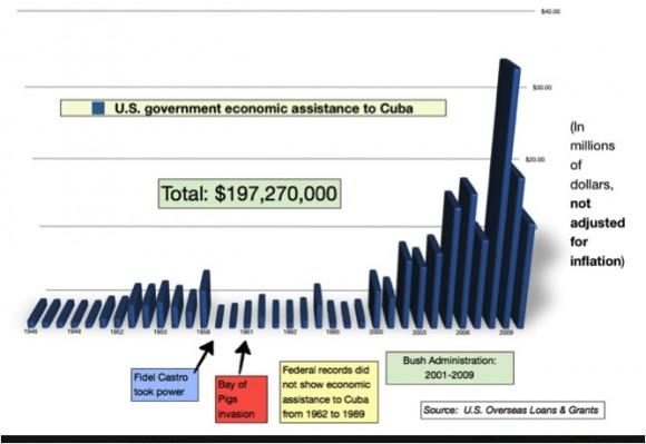 Fondos que ha destinado EEUU a Cuba desde la década del 40 del siglo pasado hasta la actualidad. Fuente: Oficina de Préstamos y Donaciones al Extranjero del Gobierno de los EEUU.