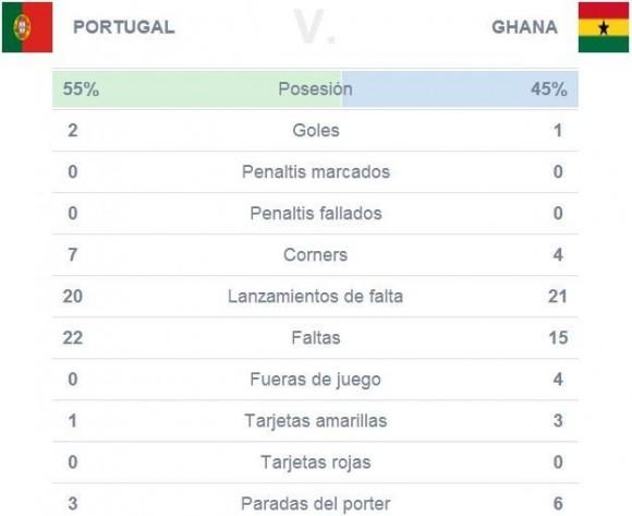 ghana portugal