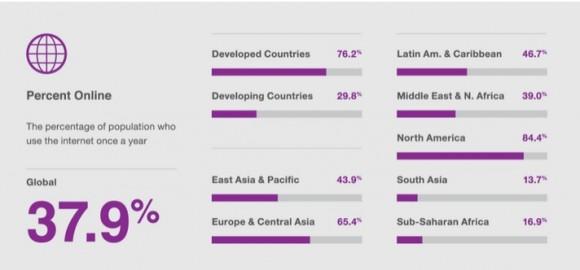 Población mundial conectada a internet