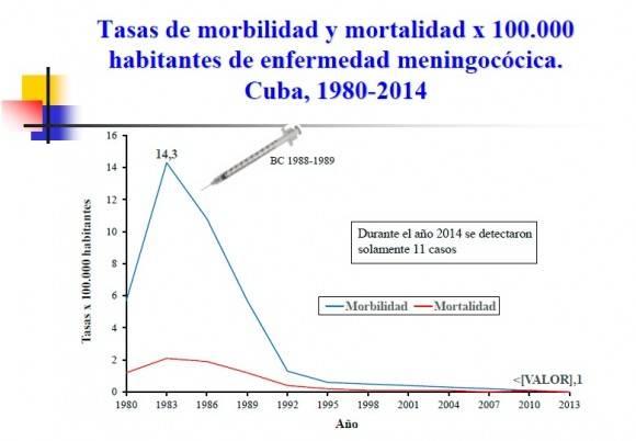 Datos publicados en Estrategia cubana para el control de las meningitis bacterianas. Ochoa Azze, Rolando F.