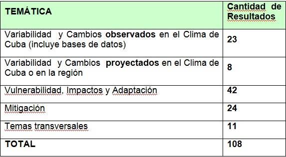 tabla de temas cambio climático