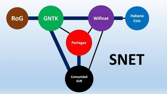Primeros pilares de SNet. Infografía: Snet