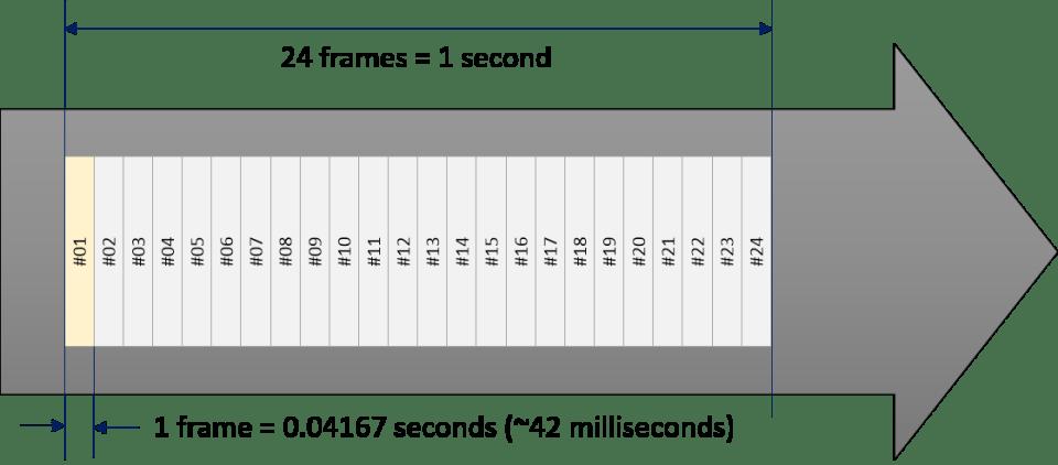 24 FPS is 42 milliseconds per frame