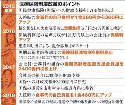 医療保険改革、患者の負担増 関連法成立:朝日新聞デジタル