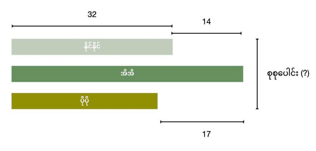 Basic bar model used in Singapore maths methods