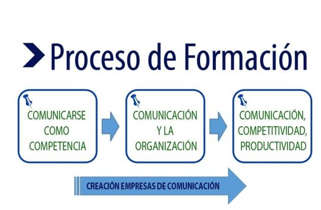 proceso-comunicacion