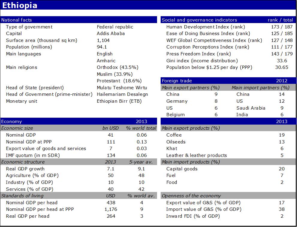 https://economics.rabobank.com/globalassets/global/publicatie-afbeeldingen/2014/06-juni/countryreportehtiopia-201406/countryreportethiopia-201406_table1.png