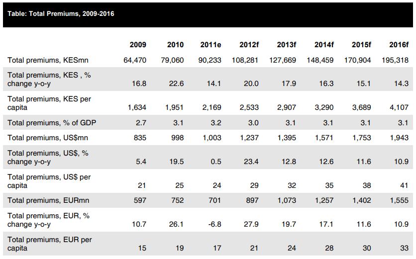total premium 2009-2016 kenya