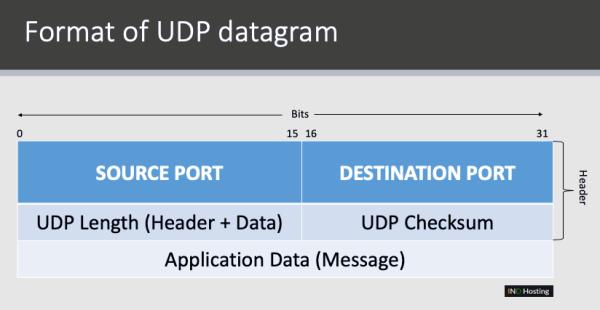 What is UDP (User Datagram Protocol)? · Blog - Cue Hosting