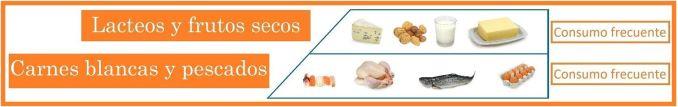 la piramide alimenticia 2017