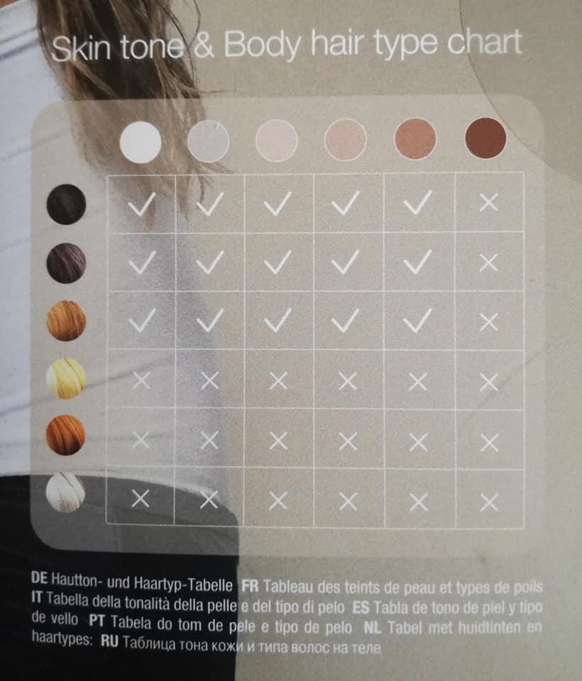 Tabla de compatibilidades entre tono de piel y del vello