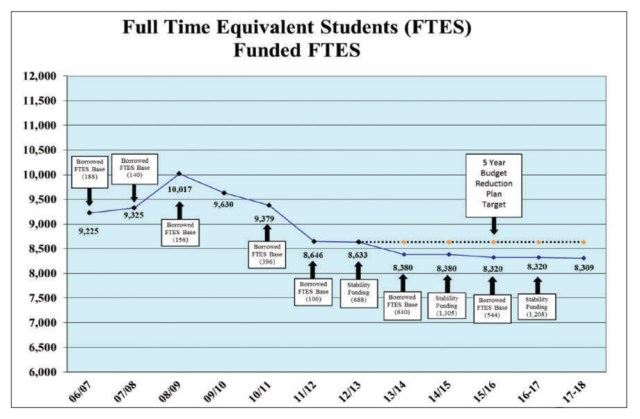 Cuesta enrollment has never rebounded from the sharp decline in the 2011-12 academic school year.