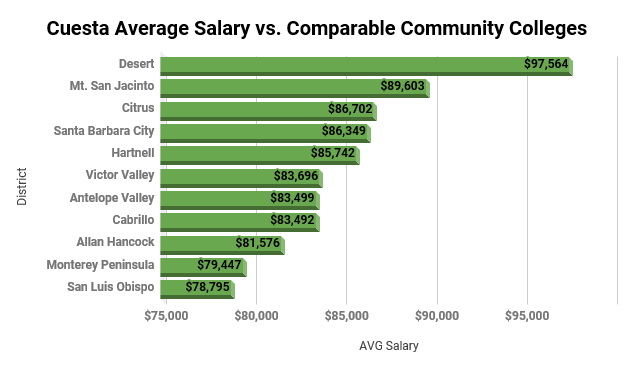 Prior to the tentative agreement, Cuesta faculty ranked last in comparable college salaries.