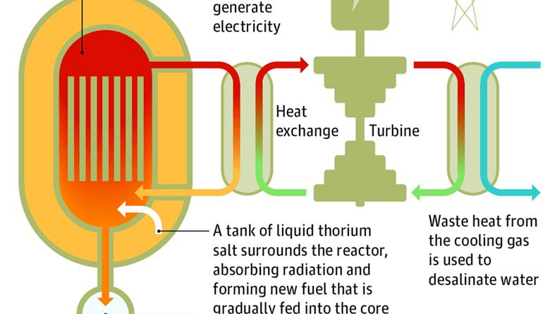 Reactor de Torio