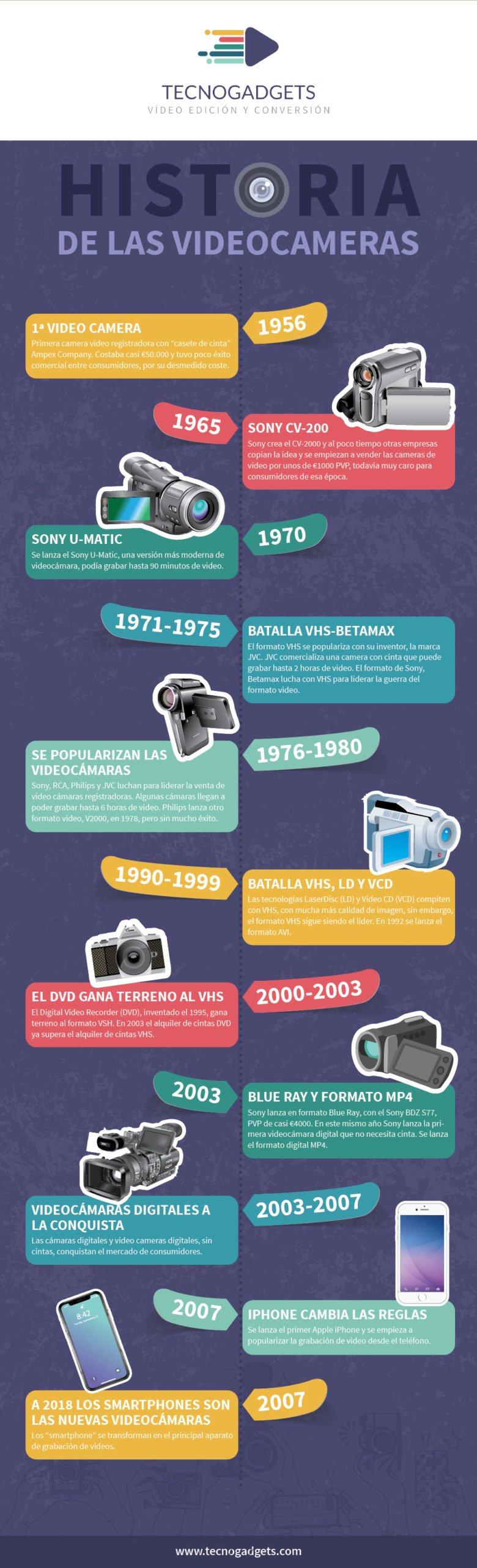 Infografía Tecnogadgets-Infographic